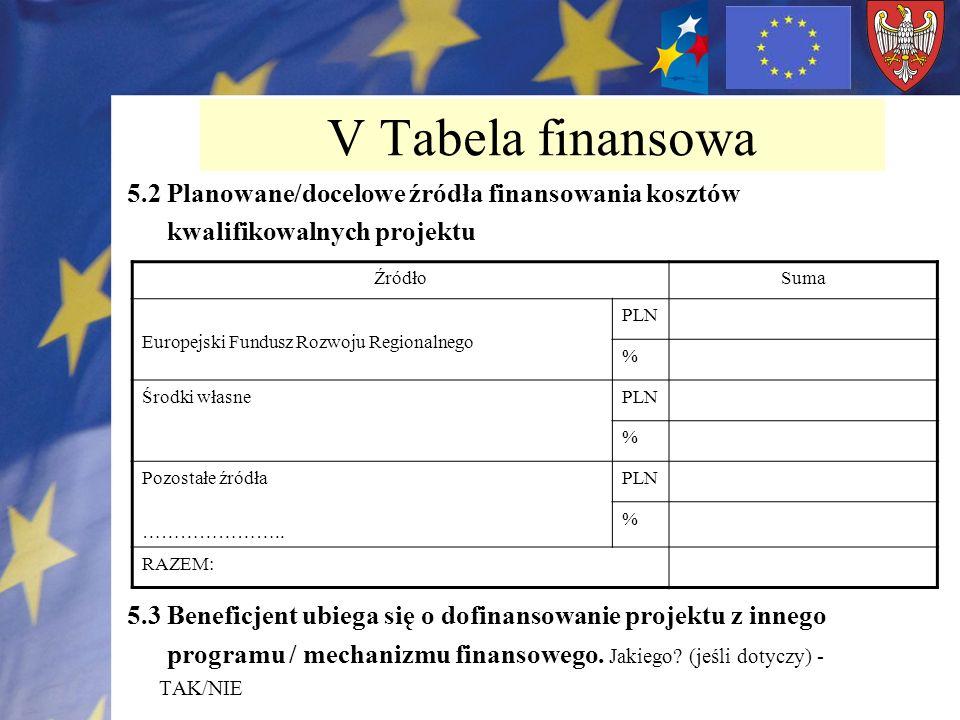 V Tabela finansowa 5.2 Planowane/docelowe źródła finansowania kosztów kwalifikowalnych projektu 5.3 Beneficjent ubiega się o dofinansowanie projektu z
