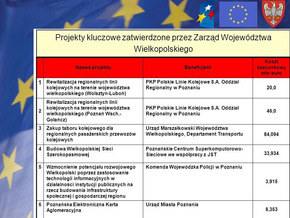 Nazwa projektuBeneficjent Koszt szacunkowy mln euro 1 Rewitalizacja regionalnych linii kolejowych na terenie województwa wielkopolskiego (Wolsztyn-Lub