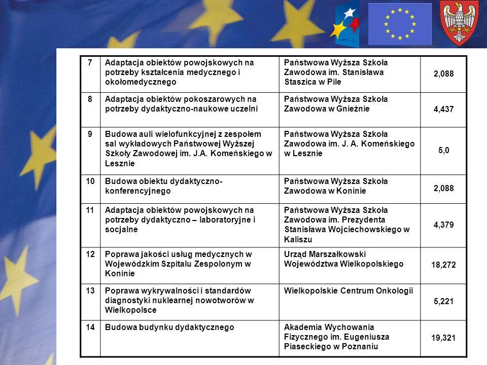 7Adaptacja obiektów powojskowych na potrzeby kształcenia medycznego i okołomedycznego Państwowa Wyższa Szkoła Zawodowa im. Stanisława Staszica w Pile