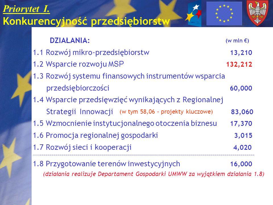 Priorytet I. Konkurencyjność przedsiębiorstw DZIAŁANIA: (w mln ) 1.1 Rozwój mikro-przedsiębiorstw 13,210 1.2 Wsparcie rozwoju M SP 132,212 1.3 Rozwój