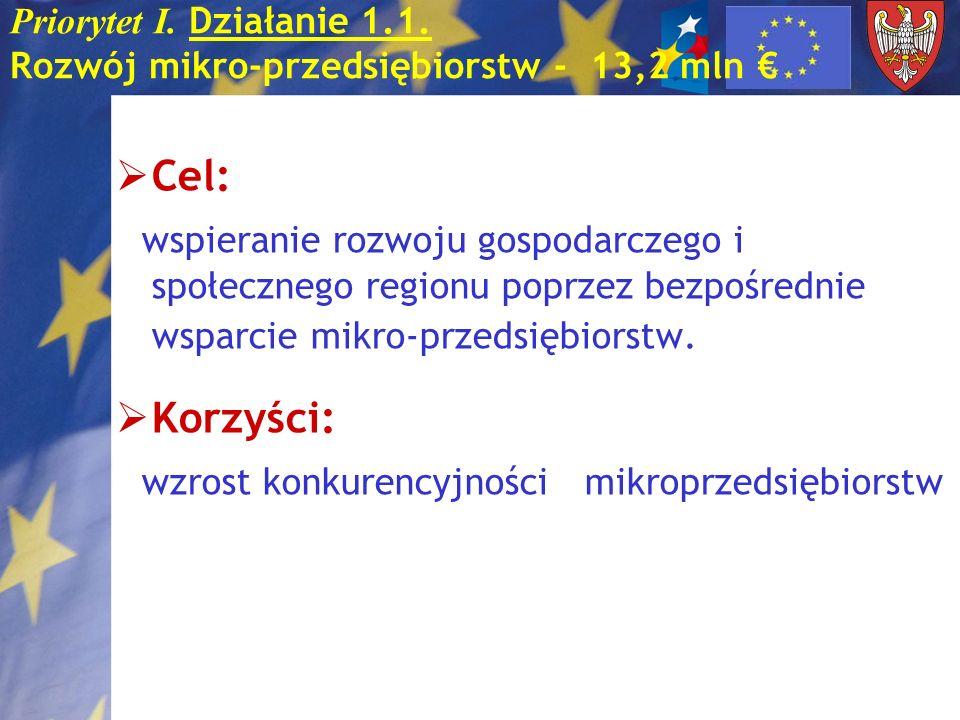 Priorytet I.Działanie 1.2. Wsparcie MSP - poddziałanie 1.2.2 Schemat I.