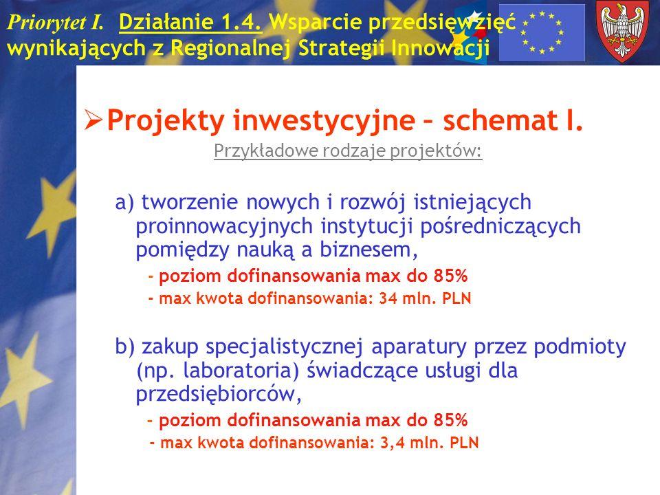 Priorytet I. Działanie 1.4. Wsparcie przedsięwzięć wynikających z Regionalnej Strategii Innowacji Projekty inwestycyjne – schemat I. Przykładowe rodza