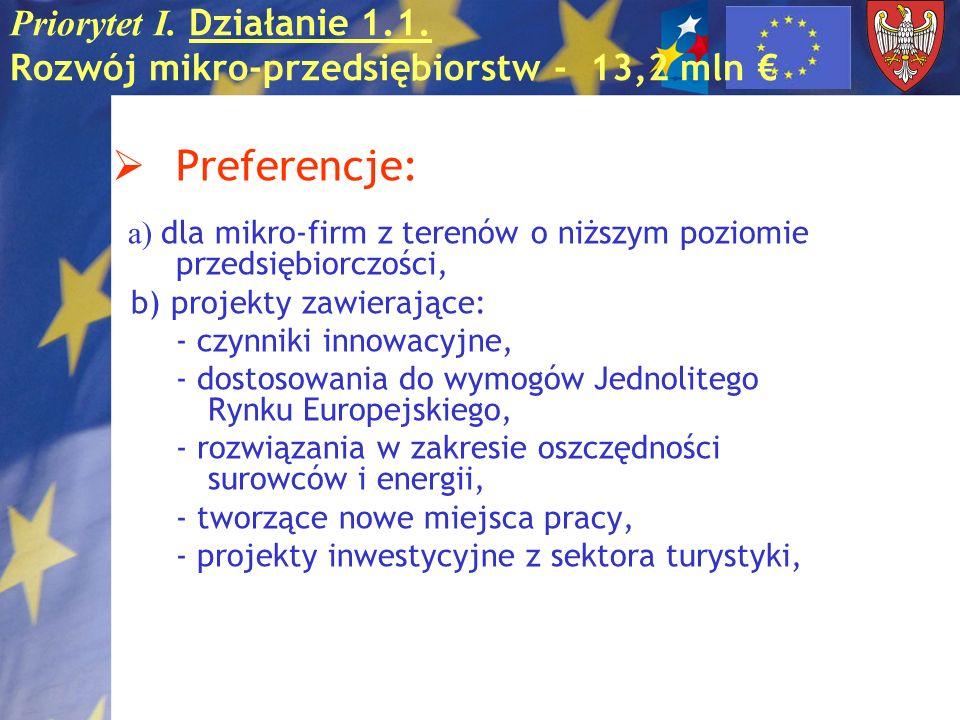 Priorytet I. Działanie 1.1. Rozwój mikro-przedsiębiorstw - 13,2 mln Preferencje: a) dla mikro-firm z terenów o niższym poziomie przedsiębiorczości, b)