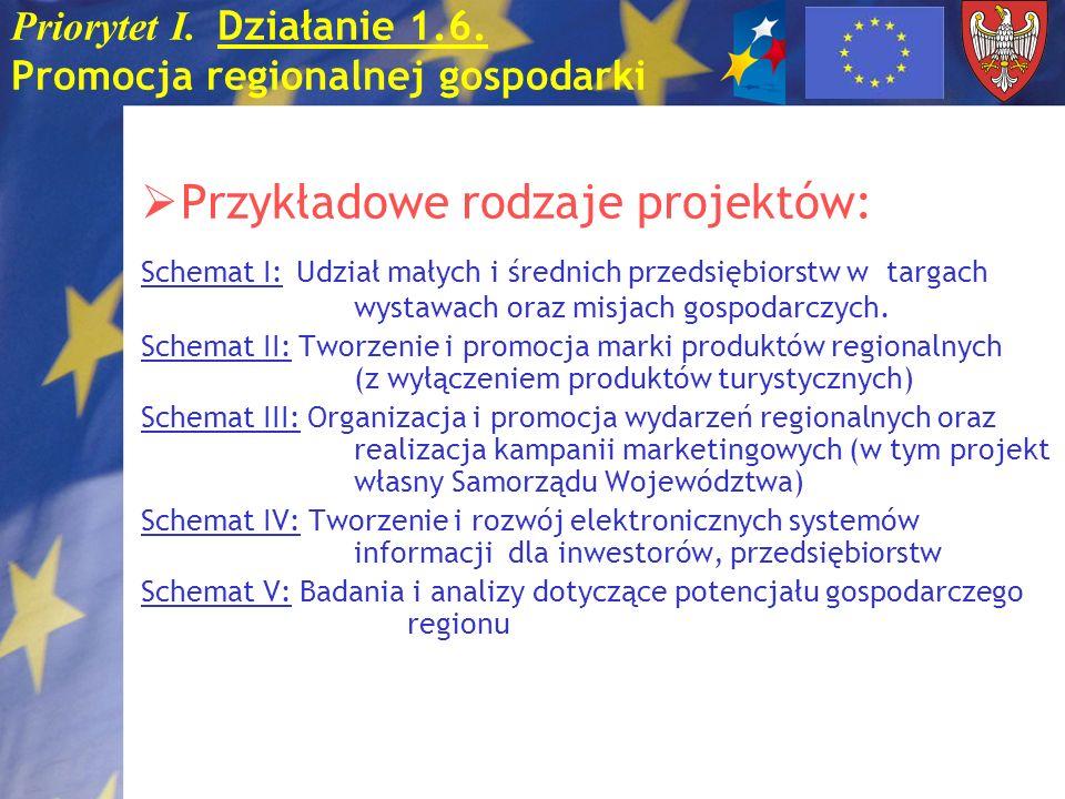 Priorytet I. Działanie 1.6. Promocja regionalnej gospodarki Przykładowe rodzaje projektów: Schemat I: Udział małych i średnich przedsiębiorstw w targa