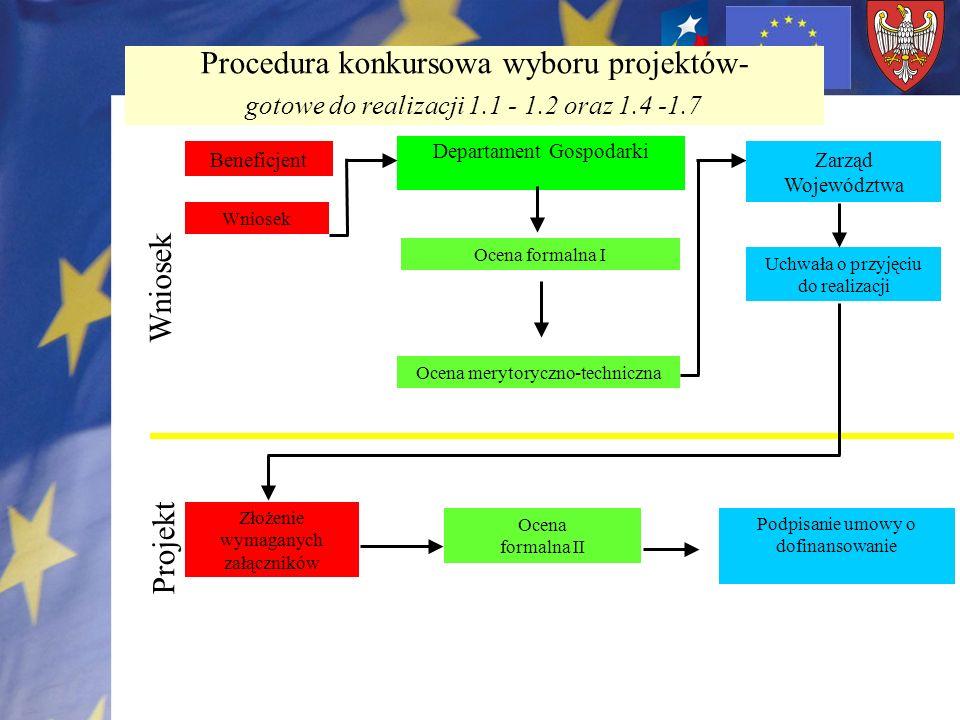 Procedura konkursowa wyboru projektów- gotowe do realizacji 1.1 - 1.2 oraz 1.4 -1.7 Beneficjent Wniosek Departament Gospodarki Ocena formalna I Ocena