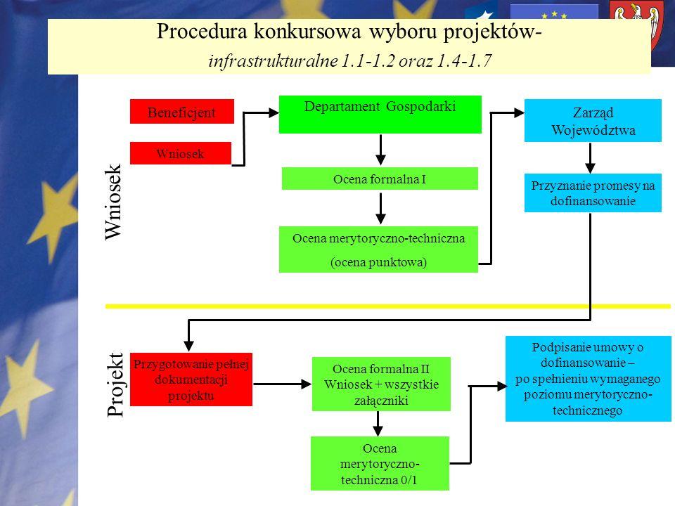 Procedura konkursowa wyboru projektów- infrastrukturalne 1.1-1.2 oraz 1.4-1.7 Beneficjent Wniosek Departament Gospodarki Ocena formalna I Ocena meryto