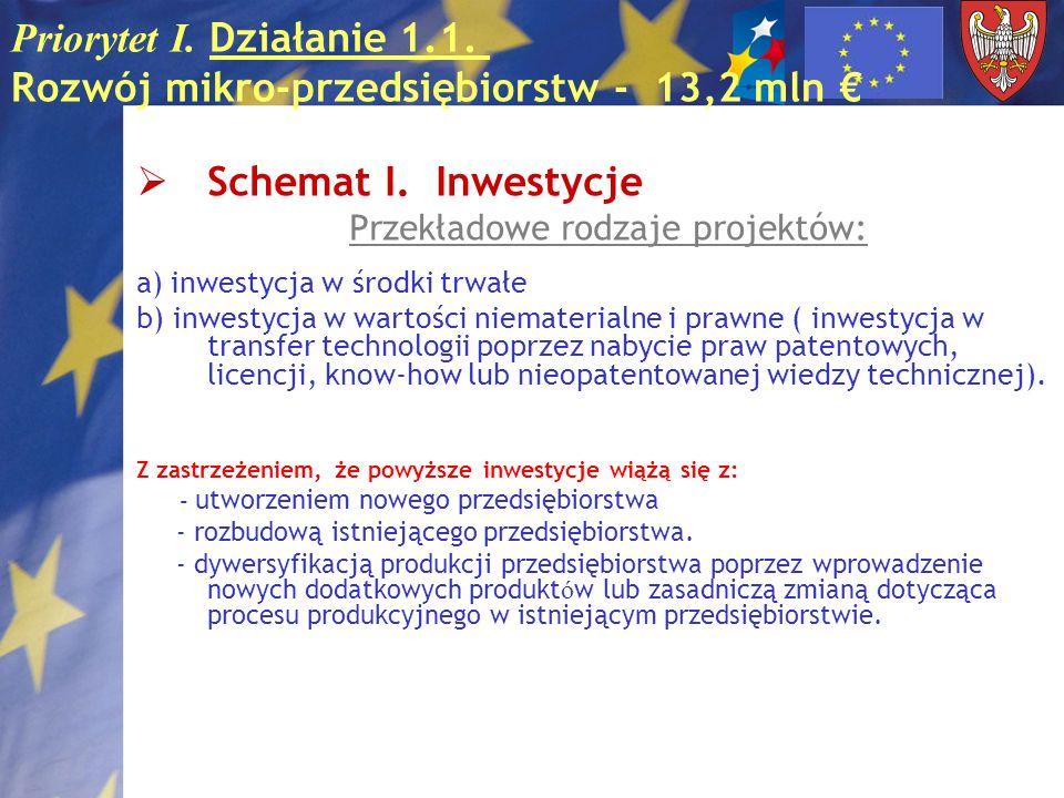 Priorytet I. Działanie 1.1. Rozwój mikro-przedsiębiorstw - 13,2 mln Schemat I. Inwestycje Przekładowe rodzaje projektów: a) inwestycja w środki trwałe