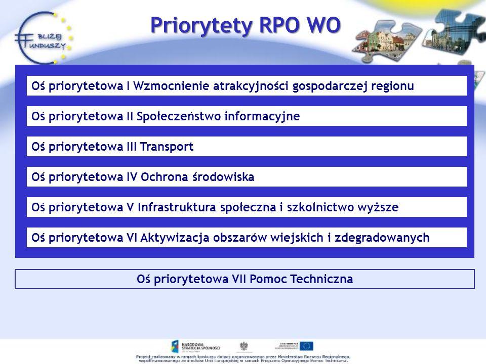 Oś priorytetowa VII Pomoc Techniczna Priorytety RPO WO Oś priorytetowa I Wzmocnienie atrakcyjności gospodarczej regionu Oś priorytetowa II Społeczeńst