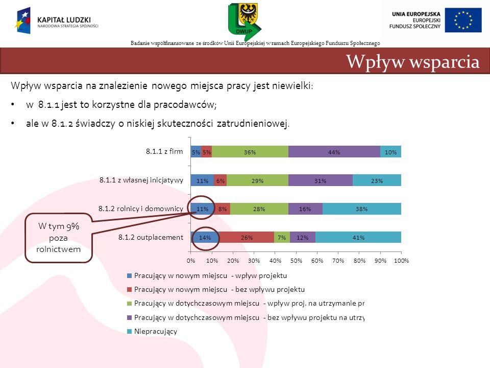 Wpływ wsparcia na znalezienie nowego miejsca pracy jest niewielki: w 8.1.1 jest to korzystne dla pracodawców; ale w 8.1.2 świadczy o niskiej skuteczno