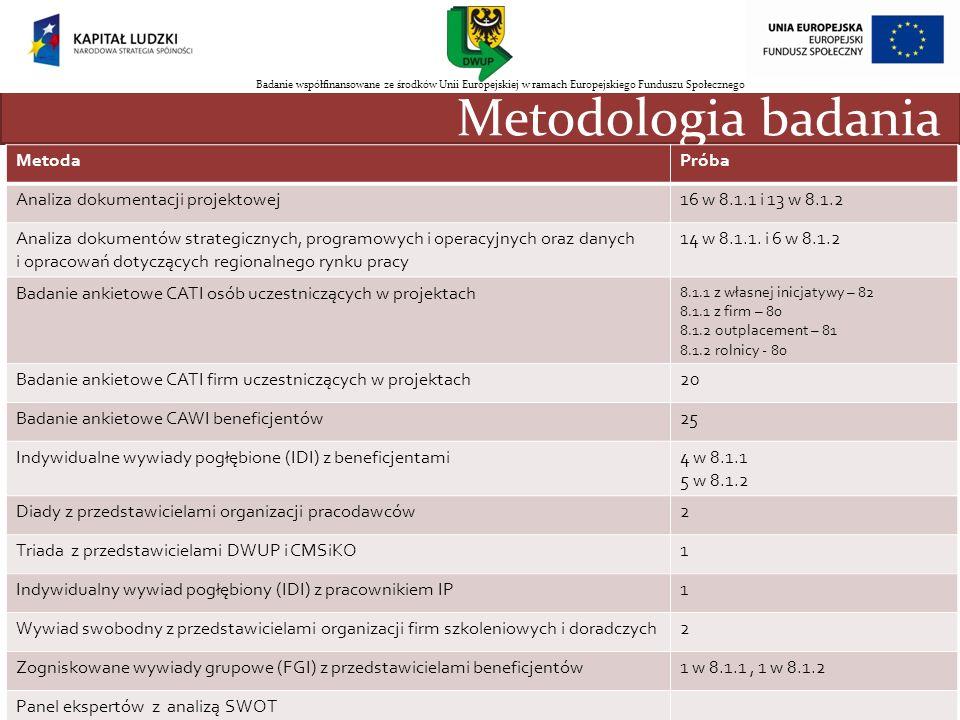 Metodologia badania MetodaPróba Analiza dokumentacji projektowej16 w 8.1.1 i 13 w 8.1.2 Analiza dokumentów strategicznych, programowych i operacyjnych