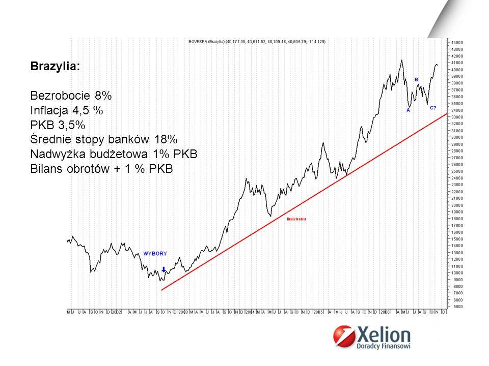 Brazylia: Bezrobocie 8% Inflacja 4,5 % PKB 3,5% Średnie stopy banków 18% Nadwyżka budżetowa 1% PKB Bilans obrotów + 1 % PKB