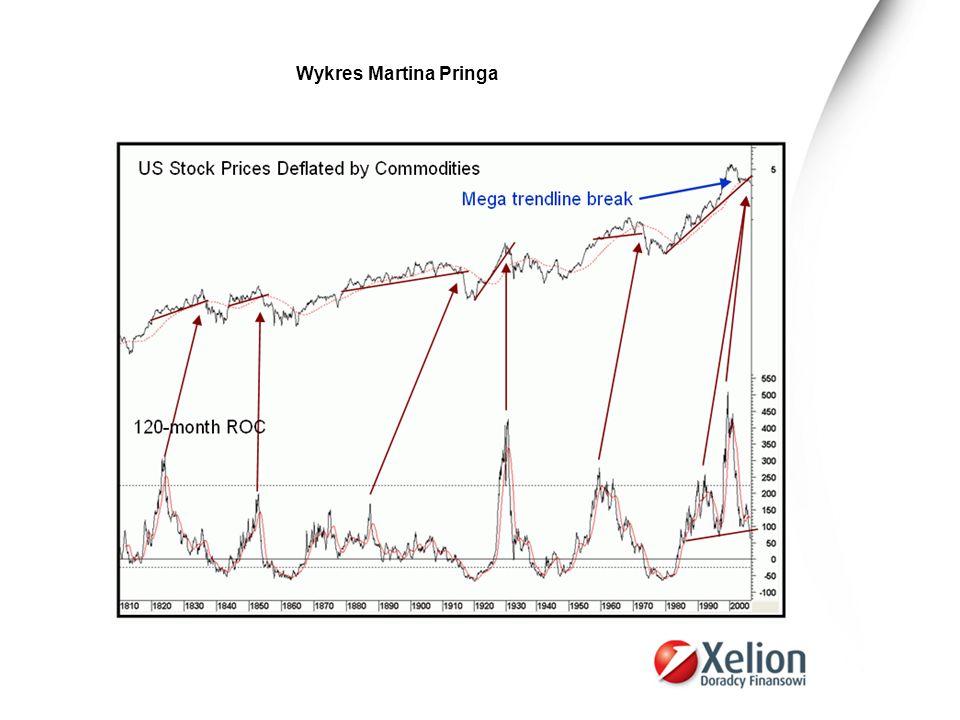Wykres Martina Pringa