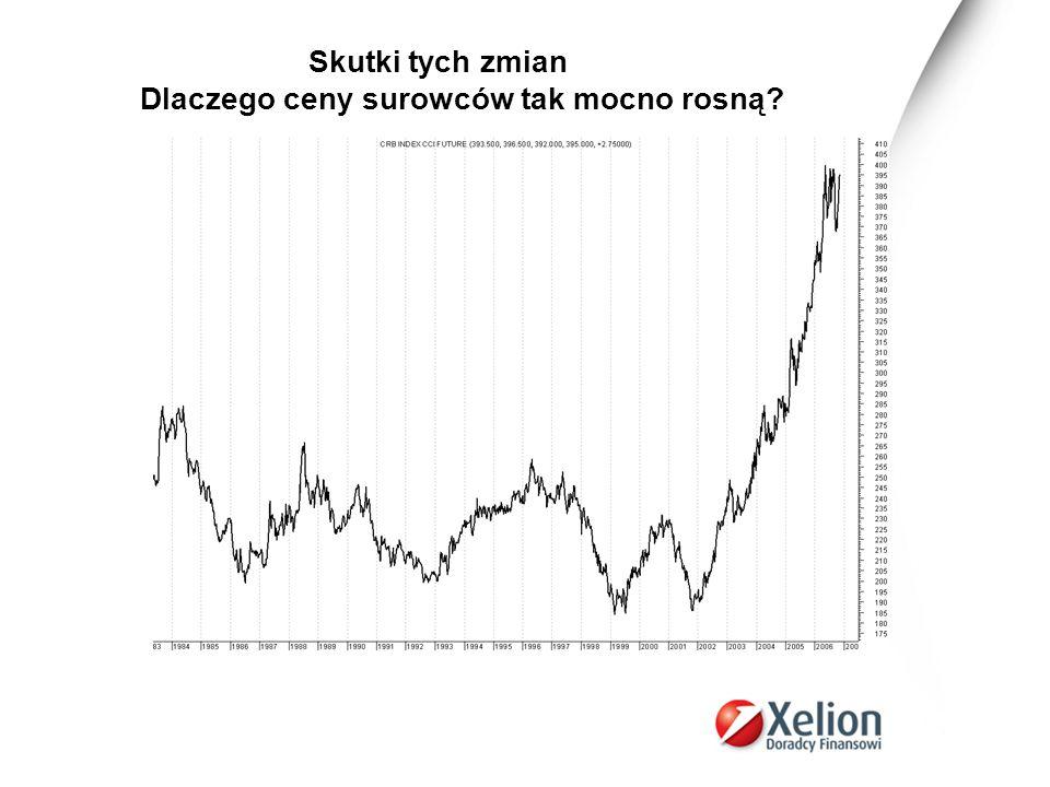 Skutki tych zmian Dlaczego ceny surowców tak mocno rosną?