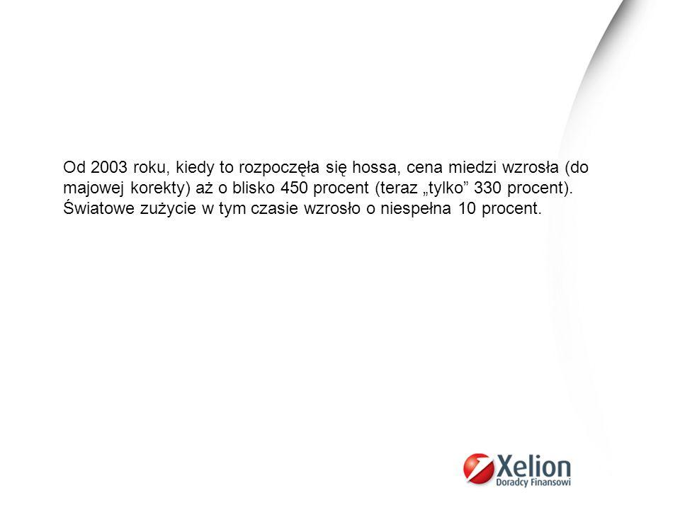 Od 2003 roku, kiedy to rozpoczęła się hossa, cena miedzi wzrosła (do majowej korekty) aż o blisko 450 procent (teraz tylko 330 procent). Światowe zuży