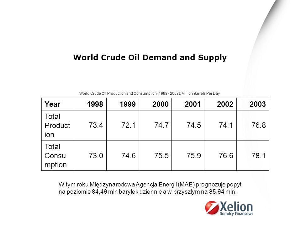 Cena ropy od 2002 roku do lipca 2006, kiedy to rozpoczęła się korekta, wzrosła o blisko 300 procent.