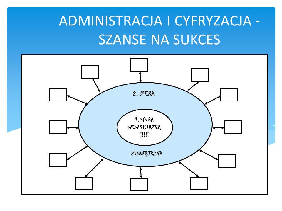 ADMINISTRACJA I CYFRYZACJA - SZANSE NA SUKCES Oferta e-usług publicznych 1. SFERA WEWN Ę TRZNA !!!!! 2. SFERA ZEWN Ę TRZNA ZEWN Ę TRZNA