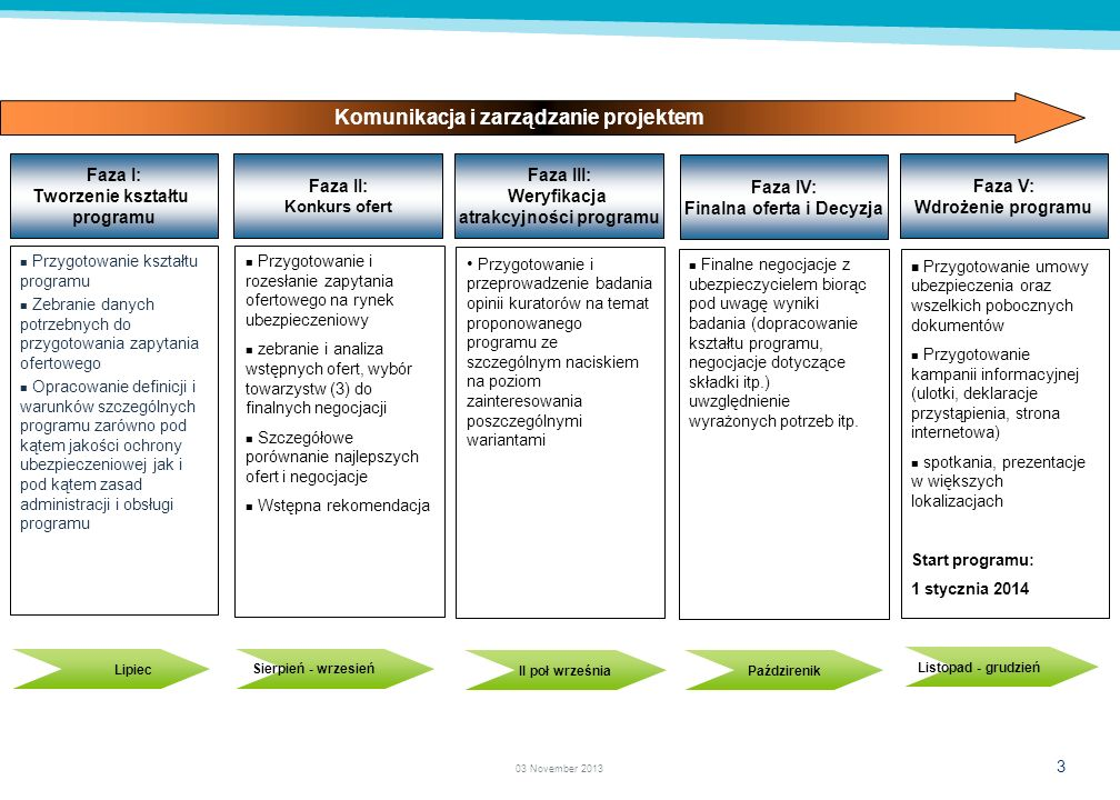 3 03 November 2013 Faza I: Tworzenie kształtu programu Przygotowanie kształtu programu Zebranie danych potrzebnych do przygotowania zapytania ofertowego Opracowanie definicji i warunków szczególnych programu zarówno pod kątem jakości ochrony ubezpieczeniowej jak i pod kątem zasad administracji i obsługi programu Faza II: Konkurs ofert Faza V: Wdrożenie programu Przygotowanie i przeprowadzenie badania opinii kuratorów na temat proponowanego programu ze szczególnym naciskiem na poziom zainteresowania poszczególnymi wariantami Finalne negocjacje z ubezpieczycielem biorąc pod uwagę wyniki badania (dopracowanie kształtu programu, negocjacje dotyczące składki itp.) uwzględnienie wyrażonych potrzeb itp.