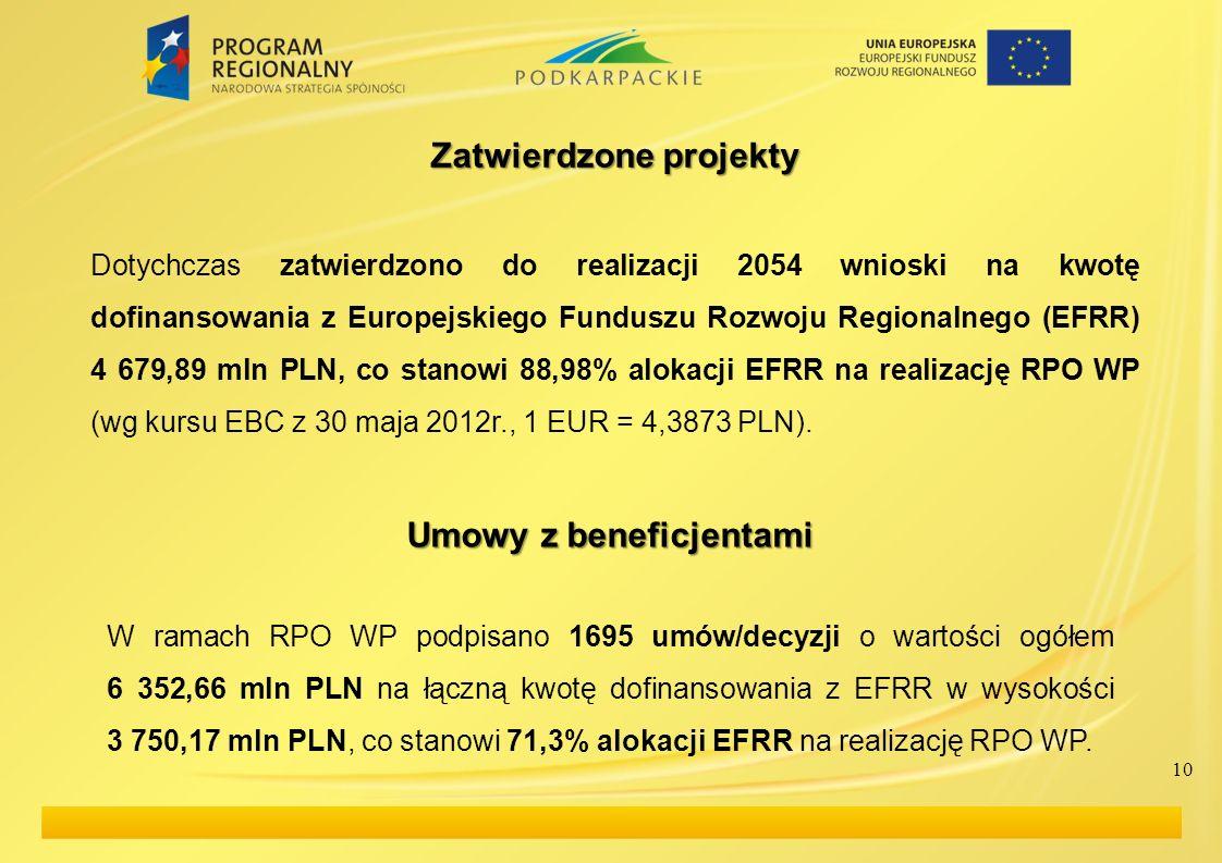 10 Umowy z beneficjentami W ramach RPO WP podpisano 1695 umów/decyzji o wartości ogółem 6 352,66 mln PLN na łączną kwotę dofinansowania z EFRR w wysok