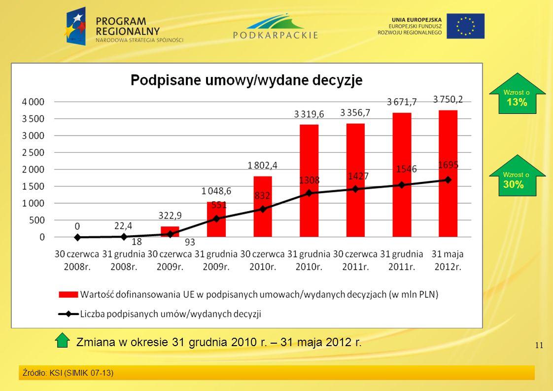 11 Źródło: KSI (SIMIK 07-13) Wzrost o 13% Wzrost o 30% Zmiana w okresie 31 grudnia 2010 r. – 31 maja 2012 r.