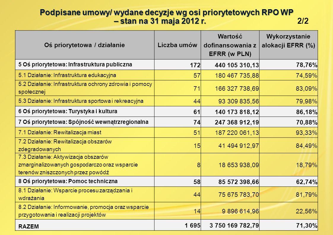 Oś priorytetowa / działanieLiczba umów Wartość dofinansowania z EFRR (w PLN) Wykorzystanie alokacji EFRR (%) 5 Oś priorytetowa: Infrastruktura publicz