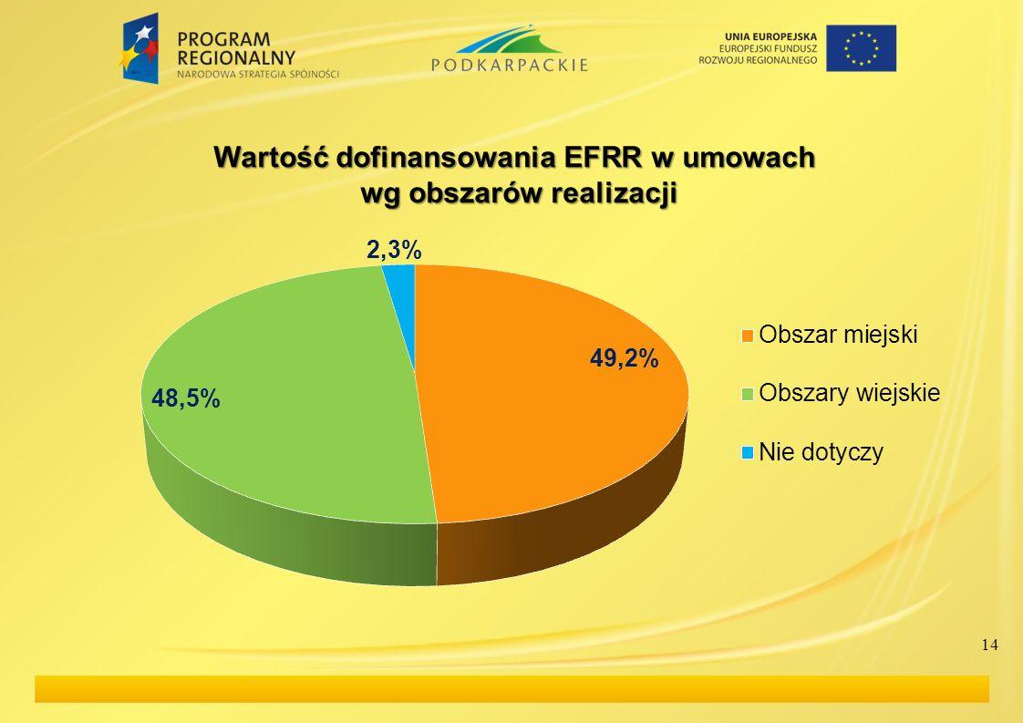 14 Wartość dofinansowania EFRR w umowach wg obszarów realizacji wg obszarów realizacji