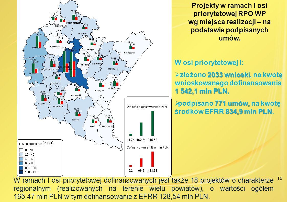 16 Projekty w ramach I osi priorytetowej RPO WP wg miejsca realizacji – na podstawie podpisanych umów. W ramach I osi priorytetowej dofinansowanych je
