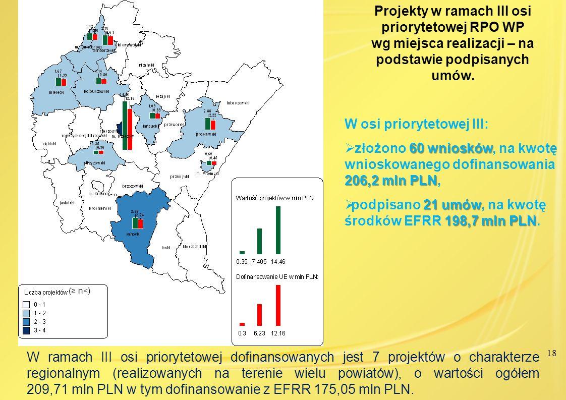 18 Projekty w ramach III osi priorytetowej RPO WP wg miejsca realizacji – na podstawie podpisanych umów. W ramach III osi priorytetowej dofinansowanyc