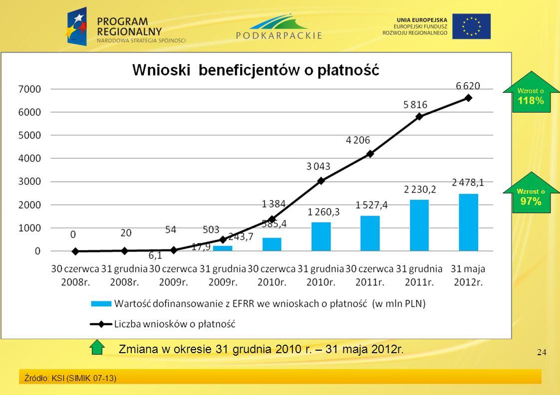 24 Źródło: KSI (SIMIK 07-13) Zmiana w okresie 31 grudnia 2010 r. – 31 maja 2012r. Wzrost o 97% Wzrost o 118%