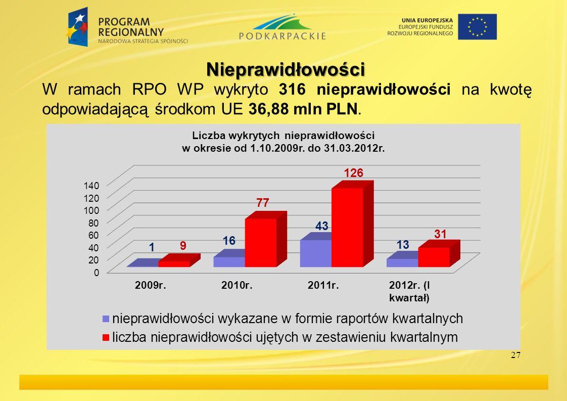 27 Nieprawidłowości W ramach RPO WP wykryto 316 nieprawidłowości na kwotę odpowiadającą środkom UE 36,88 mln PLN.