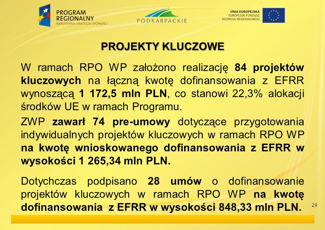 PROJEKTY KLUCZOWE W ramach RPO WP założono realizację 84 projektów kluczowych na łączną kwotę dofinansowania z EFRR wynoszącą 1 172,5 mln PLN, co stan