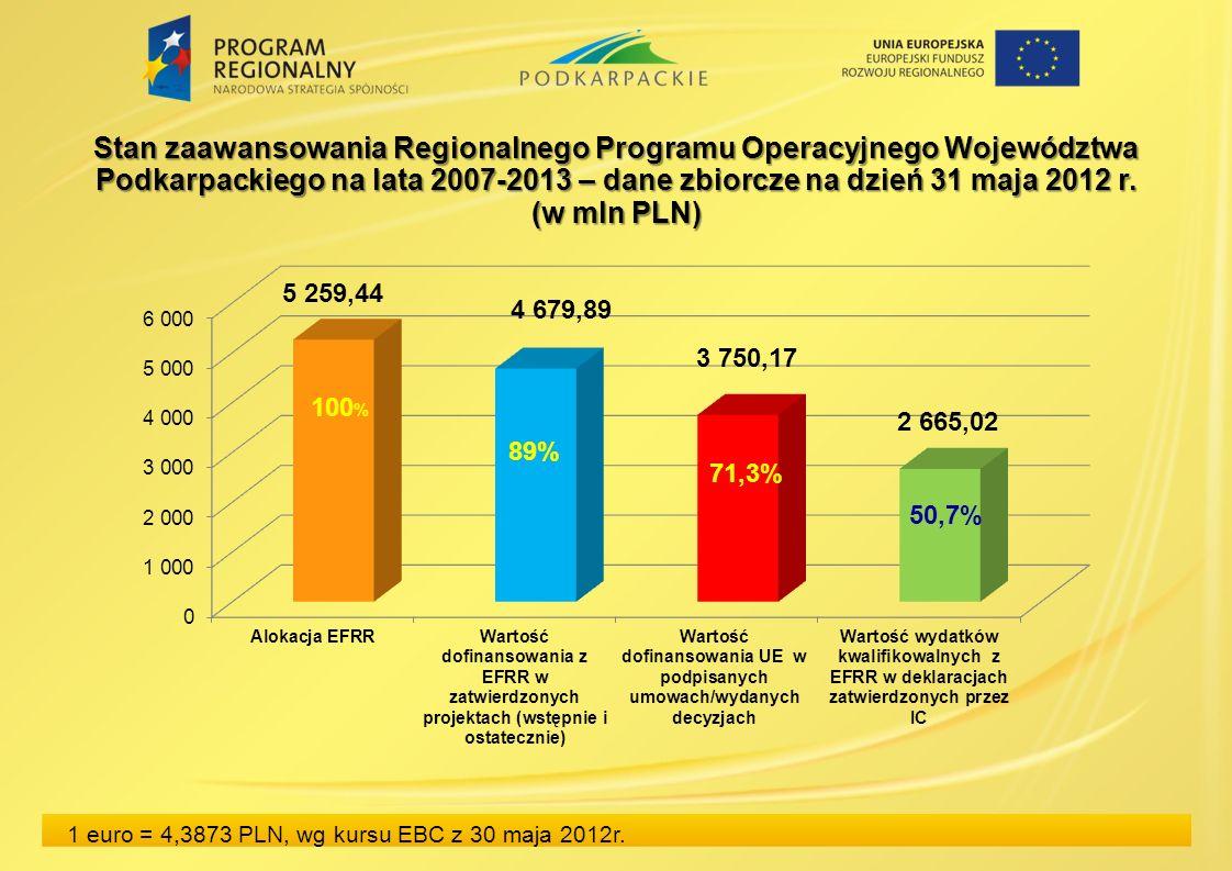 Stan zaawansowania Regionalnego Programu Operacyjnego Województwa Podkarpackiego na lata 2007-2013 – dane zbiorcze na dzień 31 maja 2012 r. (w mln PLN
