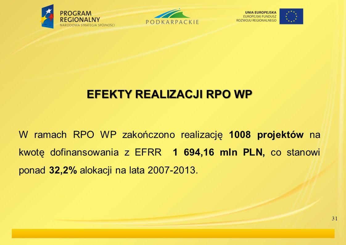 31 EFEKTY REALIZACJI RPO WP W ramach RPO WP zakończono realizację 1008 projektów na kwotę dofinansowania z EFRR 1 694,16 mln PLN, co stanowi ponad 32,