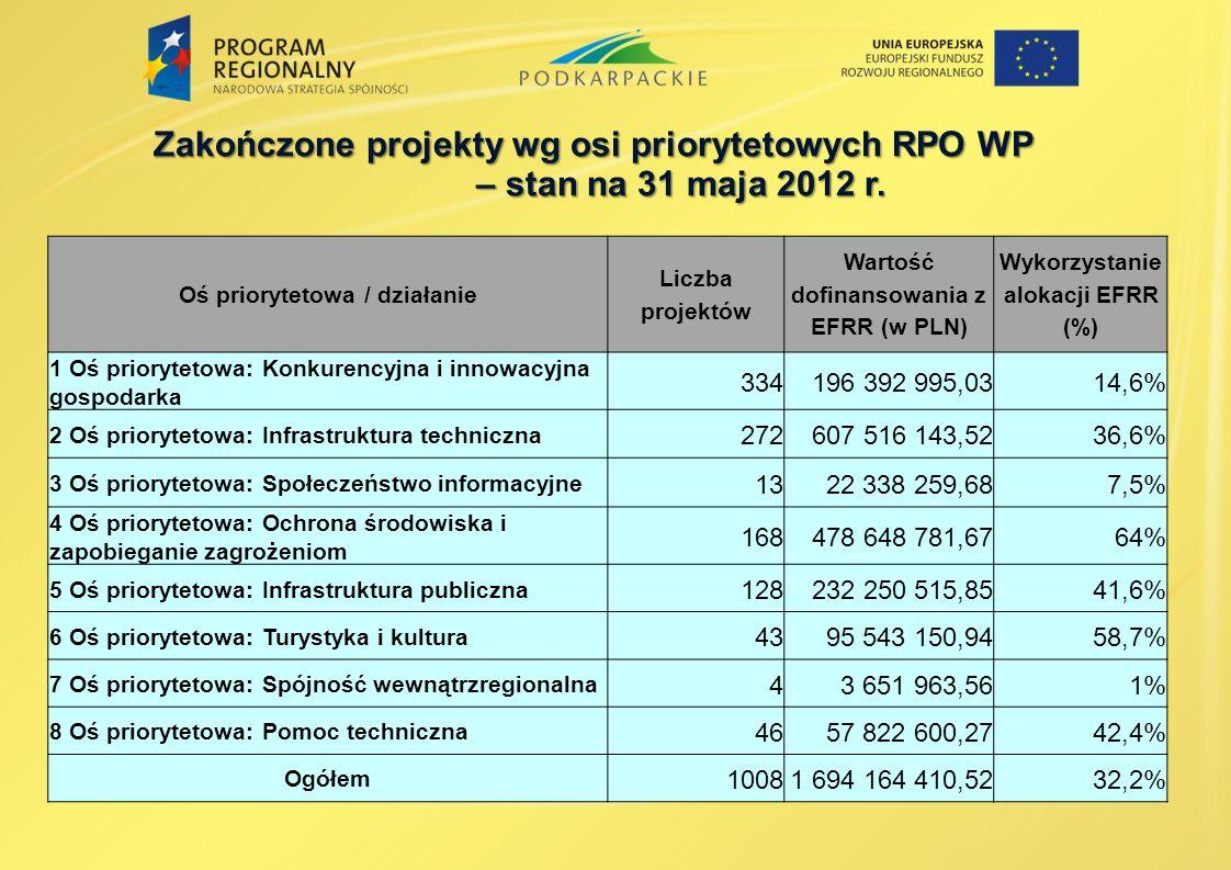 Zakończone projekty wg osi priorytetowych RPO WP – stan na 31 maja 2012 r. – stan na 31 maja 2012 r. Oś priorytetowa / działanie Liczba projektów Wart