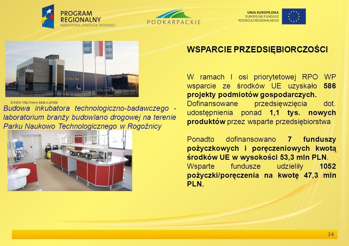 34 WSPARCIE PRZEDSIĘBIORCZOŚCI W ramach I osi priorytetowej RPO WP wsparcie ze środków UE uzyskało 586 projekty podmiotów gospodarczych. Dofinansowane