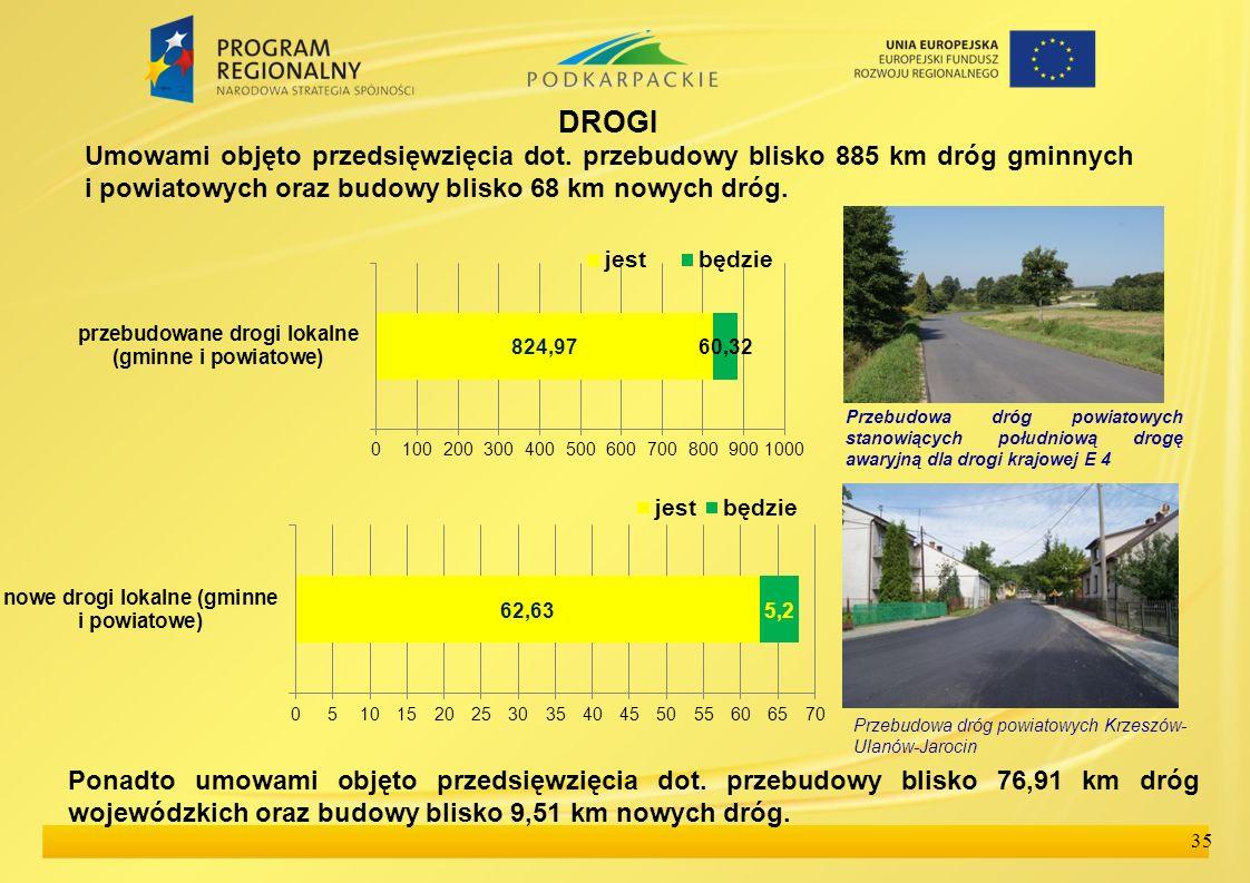 35 DROGI Umowami objęto przedsięwzięcia dot. przebudowy blisko 885 km dróg gminnych i powiatowych oraz budowy blisko 68 km nowych dróg. Przebudowa dró