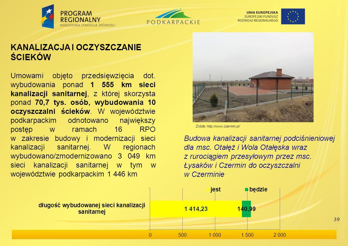KANALIZACJA I OCZYSZCZANIE ŚCIEKÓW Umowami objęto przedsięwzięcia dot. wybudowania ponad 1 555 km sieci kanalizacji sanitarnej, z której skorzysta pon