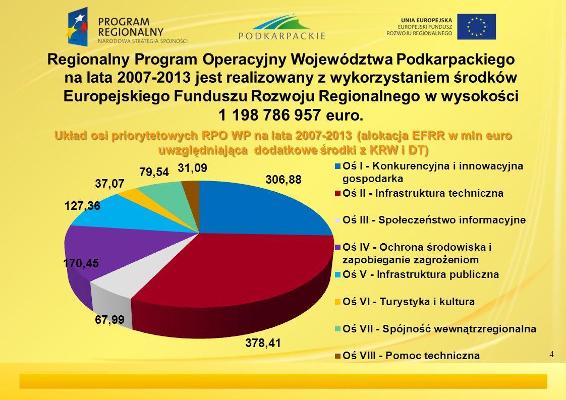 Regionalny Program Operacyjny Województwa Podkarpackiego na lata 2007-2013 jest realizowany z wykorzystaniem środków Europejskiego Funduszu Rozwoju Re