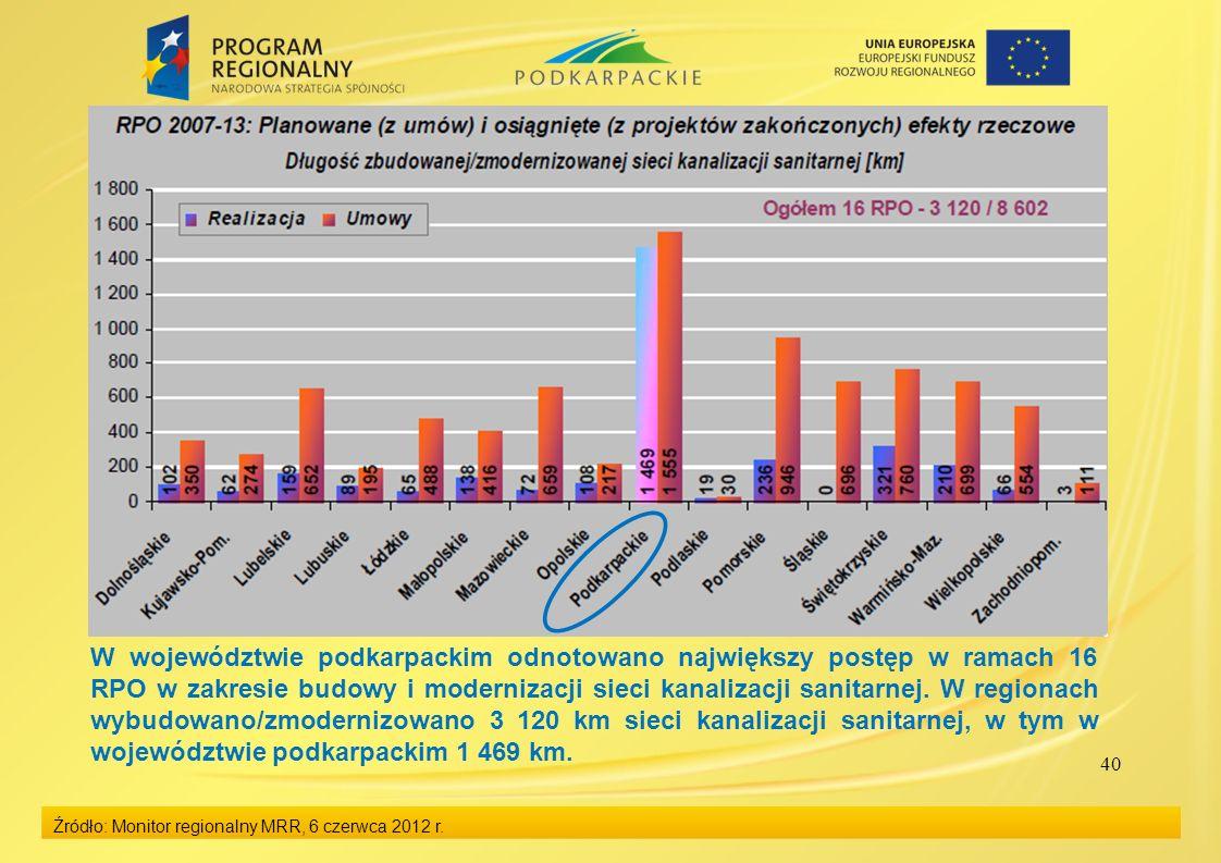 40 Źródło: Monitor regionalny MRR, 6 czerwca 2012 r. W województwie podkarpackim odnotowano największy postęp w ramach 16 RPO w zakresie budowy i mode
