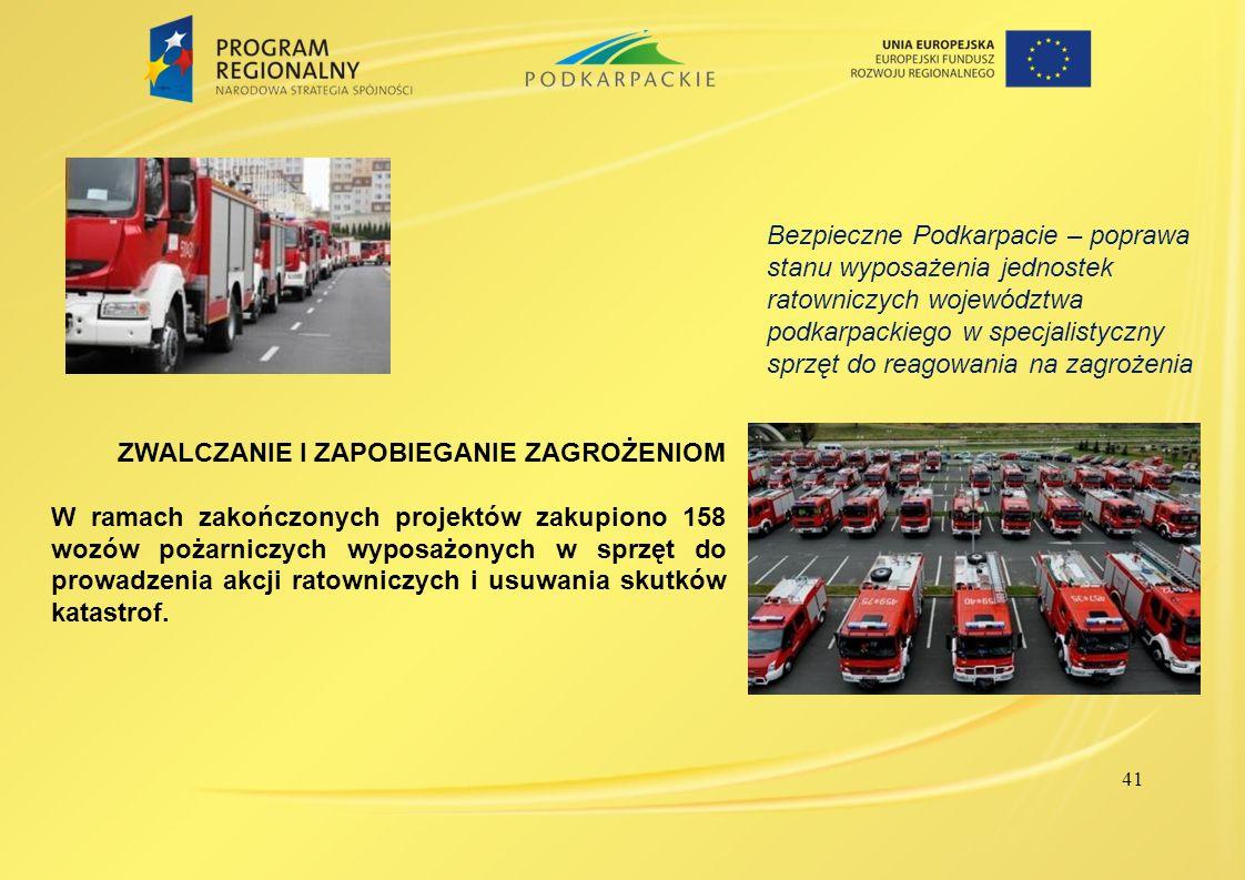41 ZWALCZANIE I ZAPOBIEGANIE ZAGROŻENIOM W ramach zakończonych projektów zakupiono 158 wozów pożarniczych wyposażonych w sprzęt do prowadzenia akcji r