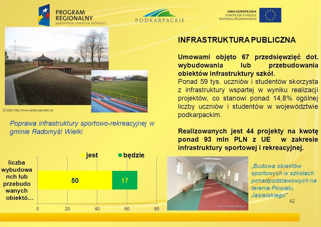 42 INFRASTRUKTURA PUBLICZNA Umowami objęto 67 przedsięwzięć dot. wybudowania lub przebudowania obiektów infrastruktury szkół. Ponad 59 tys. uczniów i