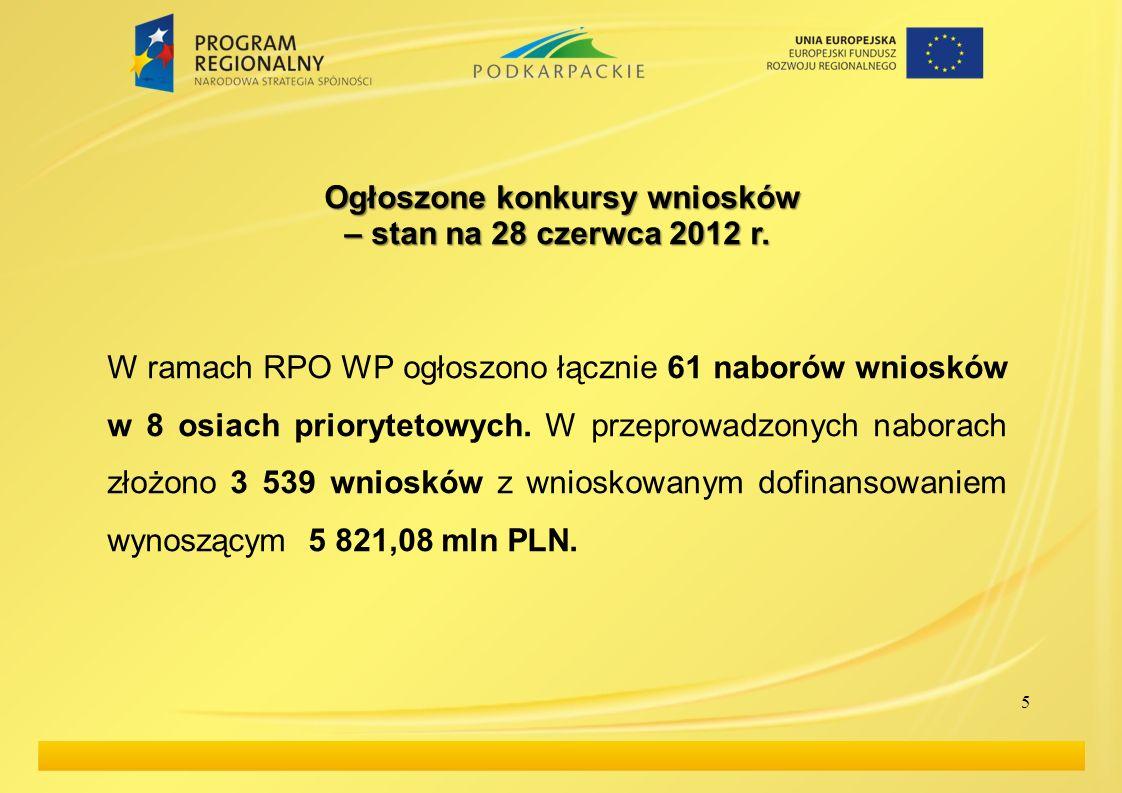 5 Ogłoszone konkursy wniosków – stan na 28 czerwca 2012 r. W ramach RPO WP ogłoszono łącznie 61 naborów wniosków w 8 osiach priorytetowych. W przeprow