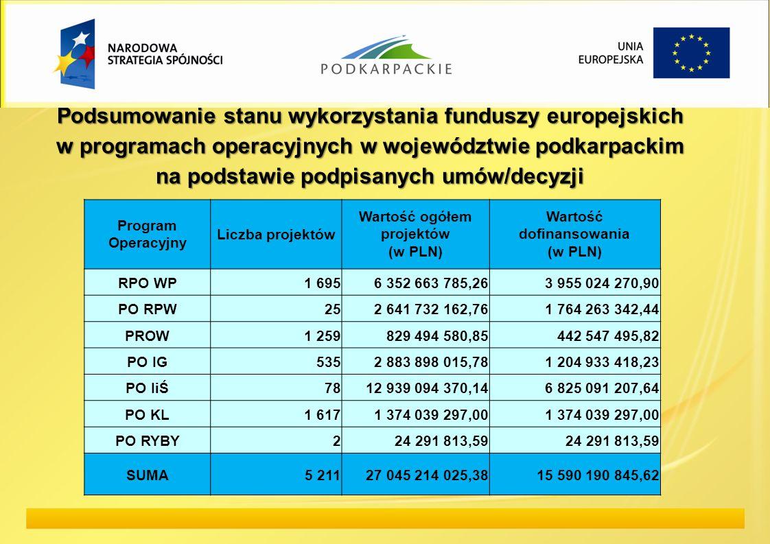 Podsumowanie stanu wykorzystania funduszy europejskich w programach operacyjnych w województwie podkarpackim na podstawie podpisanych umów/decyzji Pro