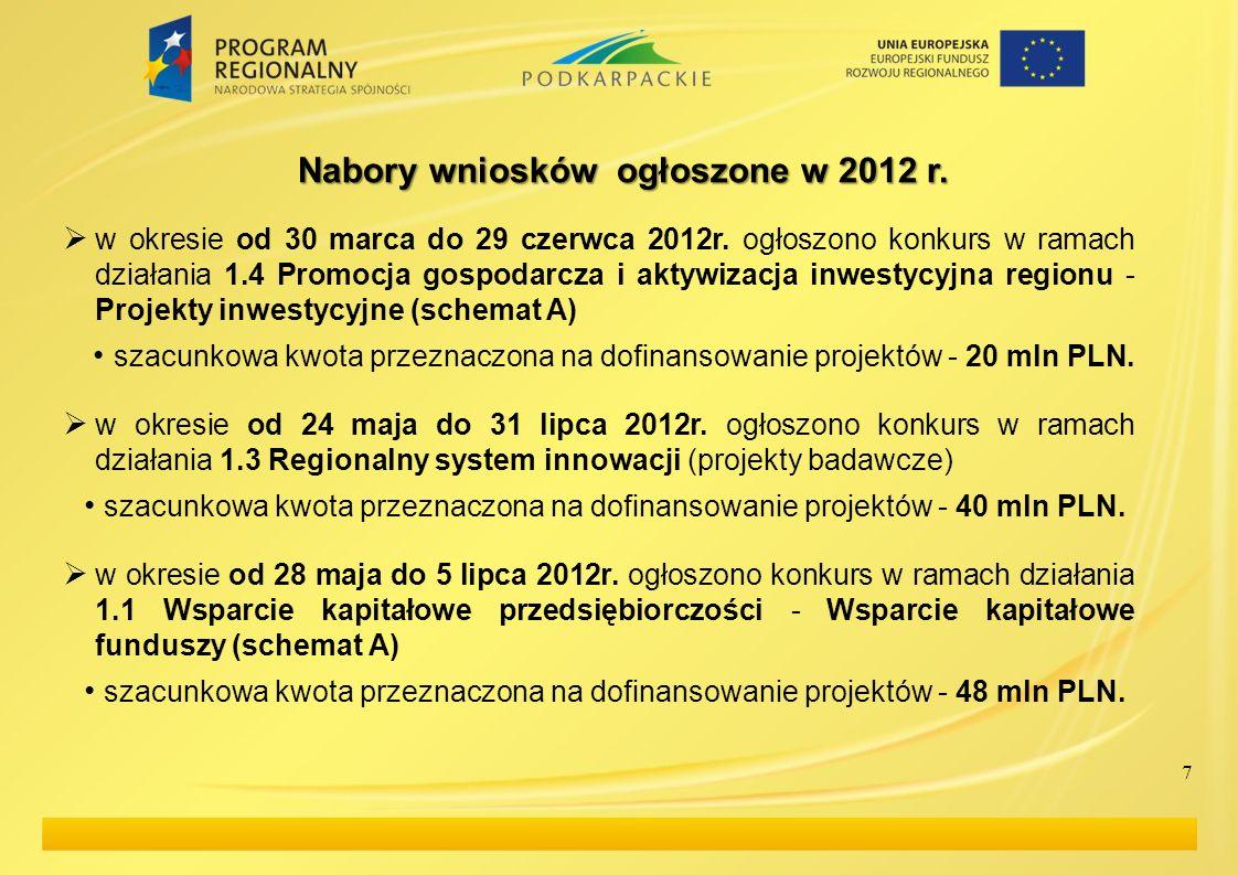 7 Nabory wniosków ogłoszone w 2012 r. w okresie od 30 marca do 29 czerwca 2012r. ogłoszono konkurs w ramach działania 1.4 Promocja gospodarcza i aktyw