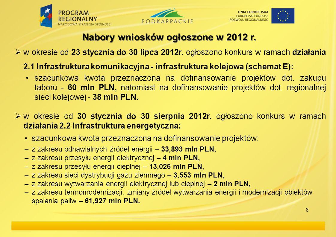 8 Nabory wniosków ogłoszone w 2012 r. w okresie od 23 stycznia do 30 lipca 2012r. ogłoszono konkurs w ramach działania 2.1 Infrastruktura komunikacyjn