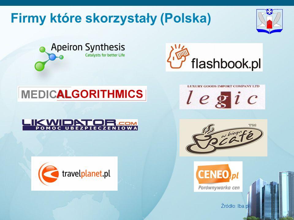 18 Firmy które skorzystały (Polska) Źródło: lba.pl