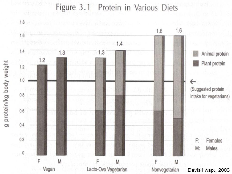 Wapń Wymaga najbardziej świadomego wyboru produktów ze wszystkich pierwiastków, aby pokryć na niego zapotrzebowanie Wymaga najbardziej świadomego wyboru produktów ze wszystkich pierwiastków, aby pokryć na niego zapotrzebowanie Celuj w 1000-1300 mg dziennie Celuj w 1000-1300 mg dziennie Dieta wegańska wymaga w tym celu stosowania produktów fortyfikowanych w wapń - mlek roślinnych i tofu Dieta wegańska wymaga w tym celu stosowania produktów fortyfikowanych w wapń - mlek roślinnych i tofu Weaver i wsp., 1999