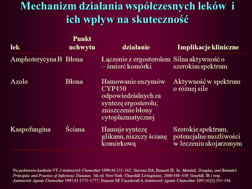 Miejsce uchwytu niektórych leków przeciwgrzybiczych Na podstawie Andriole VT J Antimicrob Chemother 1999;44:151–162; Graybill JR i wsp. Antimicrob Age