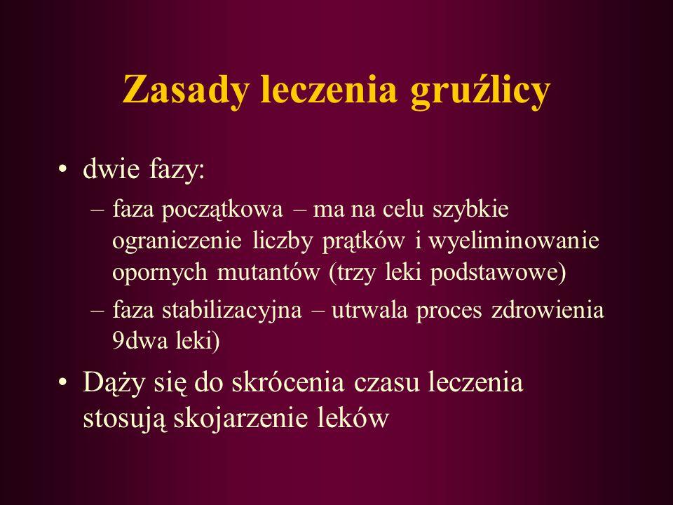 Abacavir –Ziagen (GlaxoWellcome) – tabl. powl. 300 mg; flakony 240 ml z płynem – 5 ml zawiera 100 mg. –Inhibitor odwrotnej transkryptazy HIV. Lek jest