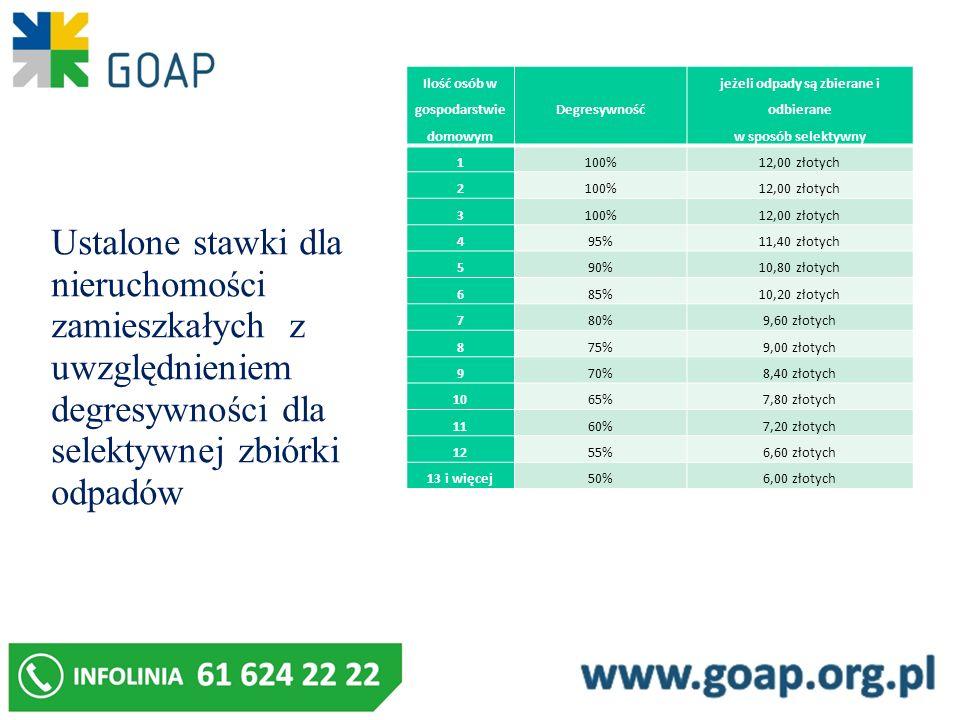 Ilość osób w gospodarstwie domowym Degresywność jeżeli odpady są zbierane i odbierane w sposób selektywny 1100%12,00 złotych 2100%12,00 złotych 3100%1