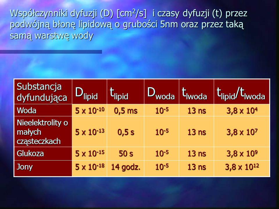 Współczynniki dyfuzji (D) [cm 2 /s] i czasy dyfuzji (t) przez podwójną błonę lipidową o grubości 5nm oraz przez taką samą warstwę wody Substancja dyfu